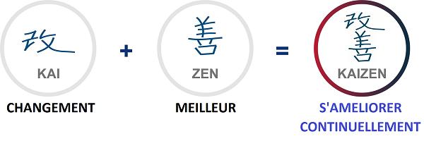 kaizen-volonte-yann-francais