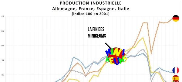 graph-euro-minikeum-correlation-vrai-faux