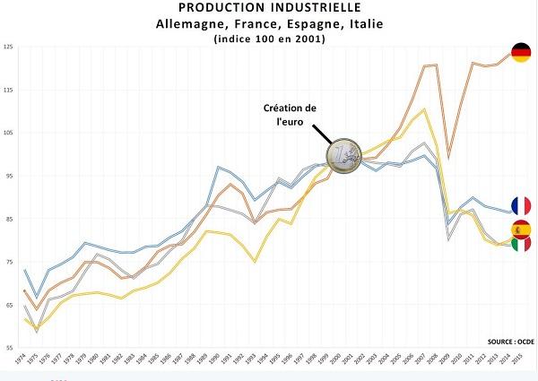 graphique-euro-correlation-causalité-vrai-faux